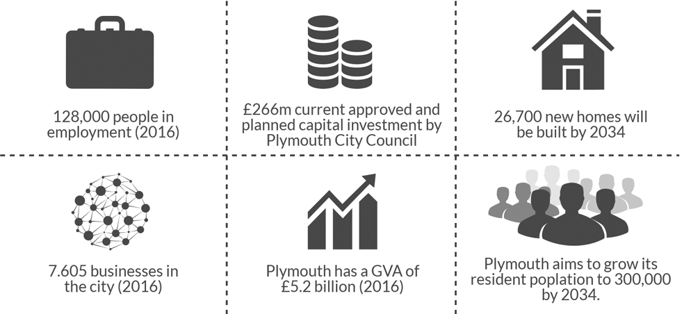Growing Economy Invest Plymouth