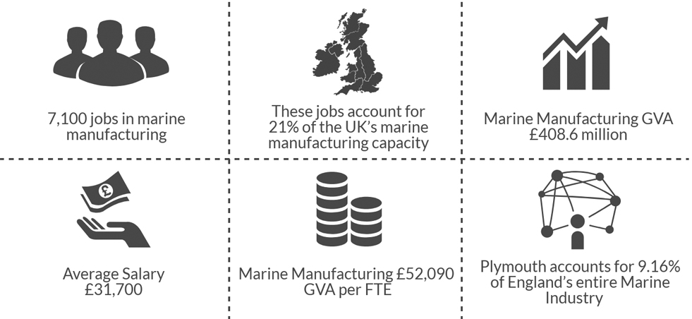 Marine Sector Infographic